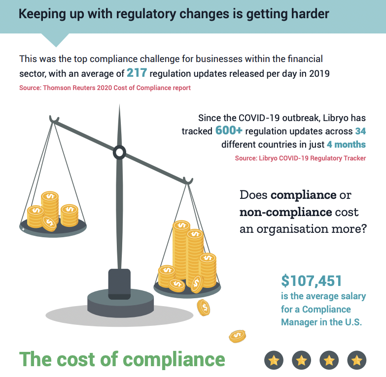 Cost of compliance infographic – Libryo